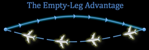 Enjoy access to empty leg flights worldwide