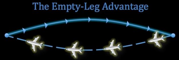 Empty leg jet deals