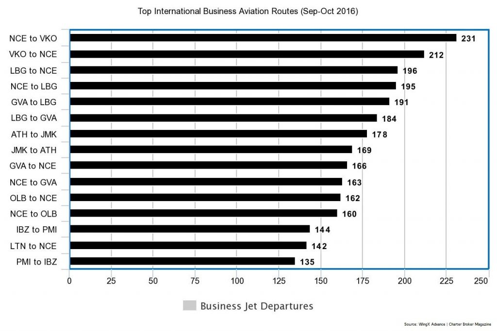 Top-International-Business-Jet-Routes-Sep.Oct-2016